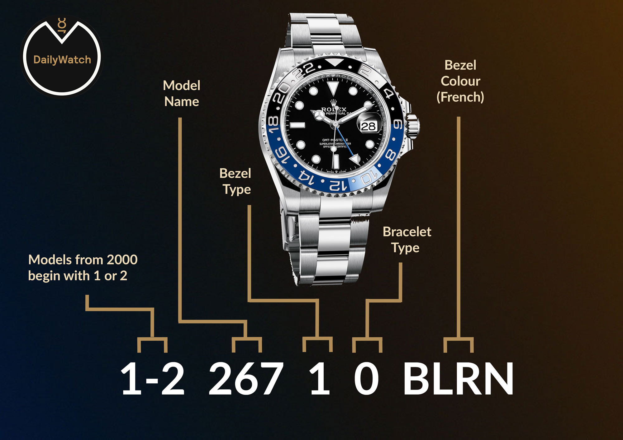 rolex reference numbers ,submariner, explorer, milgauss, datejust, air-king, gmt master, sky-dweller, day-date, oyster perpetual, yacht-master, daytona
